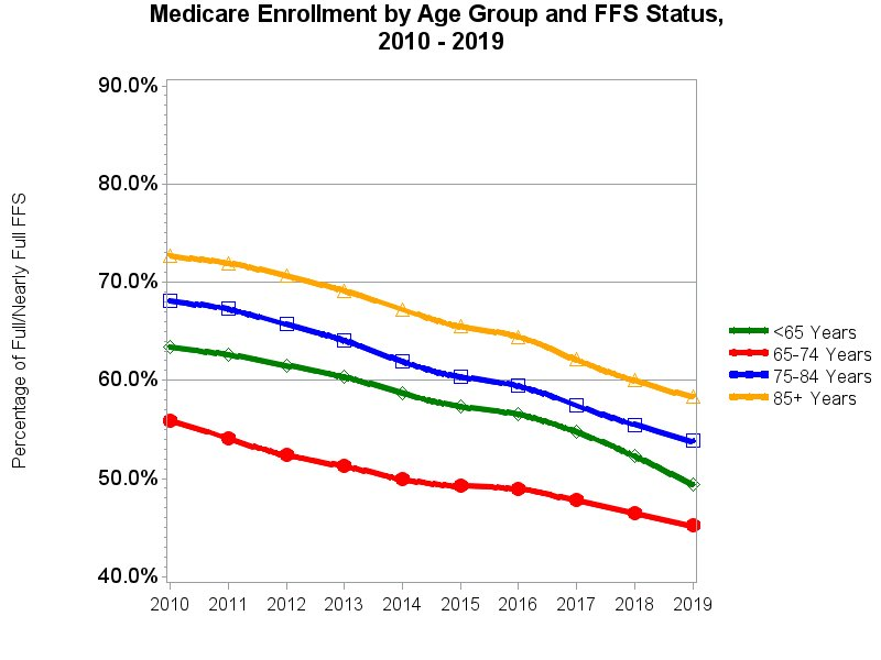 Chart for Medicare Enrollment by Age Group and FFS Status, 2009 - 2018