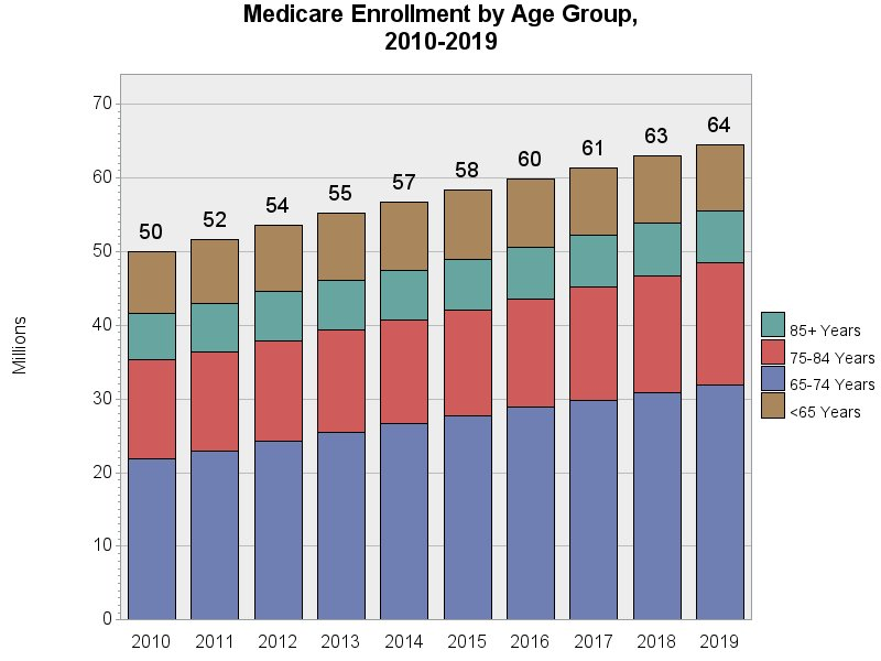 Chart for Medicare Enrollment by Age Group, 2009 - 2018