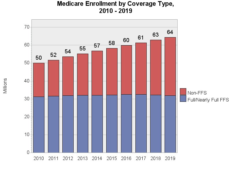 Chart for Medicare Enrollment by Coverage Type, 2009 - 2018