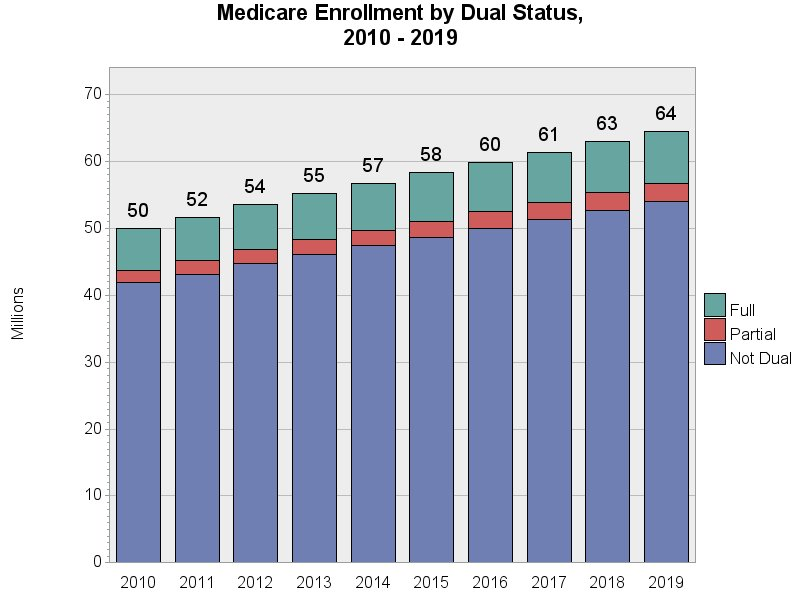 Chart for Medicare Enrollment by Dual Status, 2009 - 2018