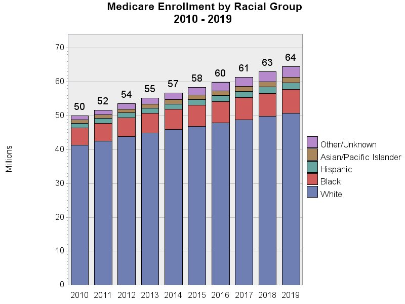 Chart for Medicare Enrollment by Race, 2009 - 2018