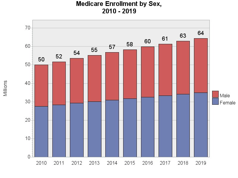 Chart for Medicare Enrollment by Sex, 2009 - 2018