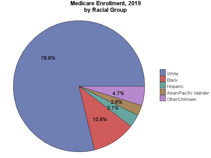 Chart for Medicare Enrollment, 2018 by Racial Group
